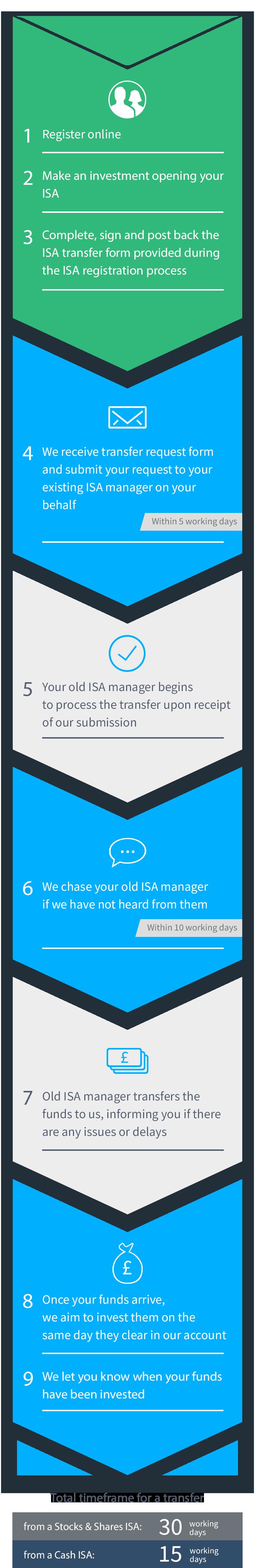 Transfer Process Illustration